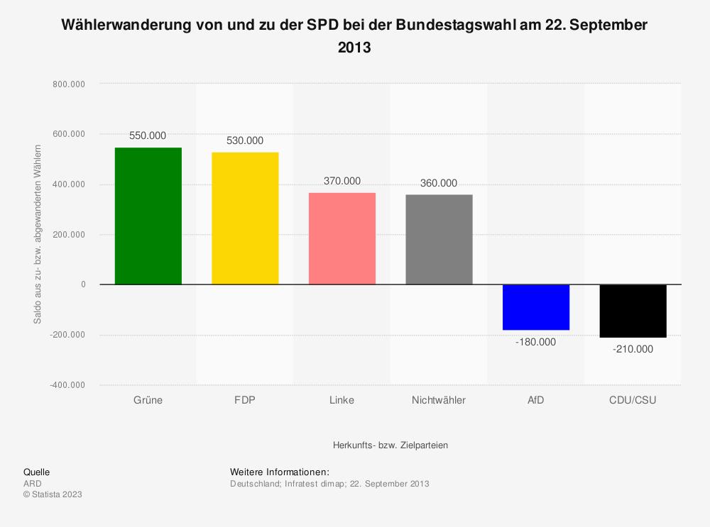Statistik: Wählerwanderung* von und zu der SPD bei der Bundestagswahl am 22. September 2013 | Statista