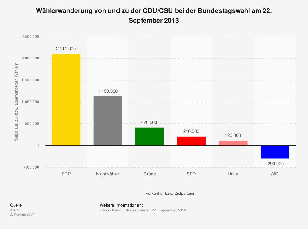 Statistik: Wählerwanderung* von und zu der CDU/CSU bei der Bundestagswahl am 22. September 2013 | Statista