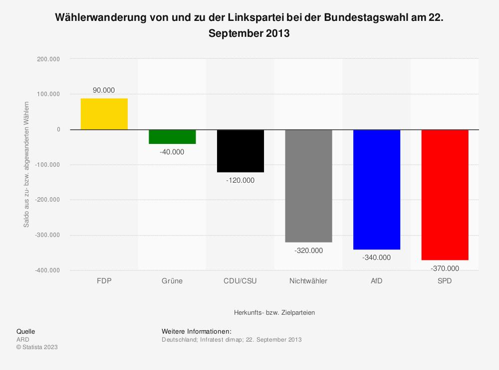 Wählerwanderung bei Die Linke bei der Bundestagswahl 2013