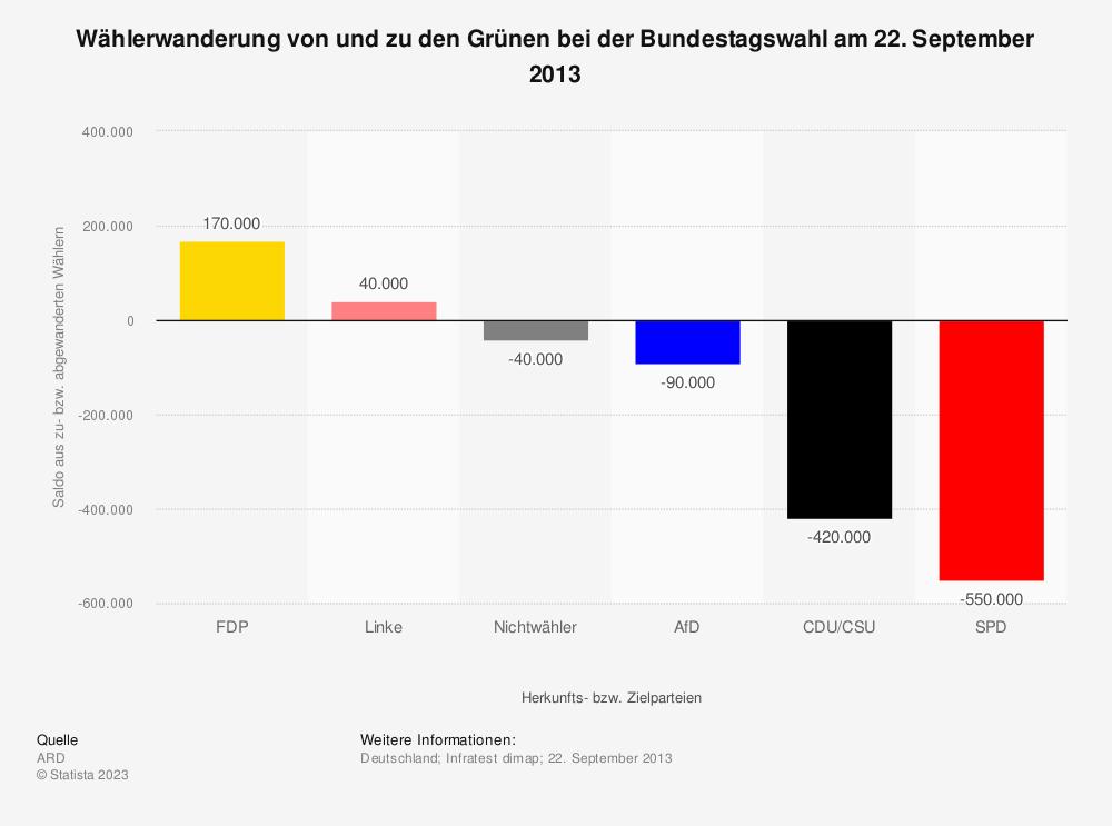 Statistik: Wählerwanderung* von und zu den Grünen bei der Bundestagswahl am 22. September 2013 | Statista