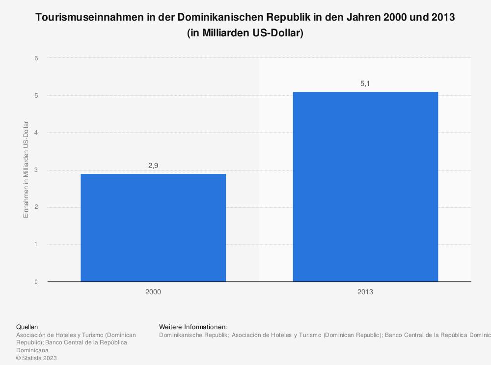 Statistik: Tourismuseinnahmen in der Dominikanischen Republik in den Jahren 2000 und 2013 (in Milliarden US-Dollar) | Statista