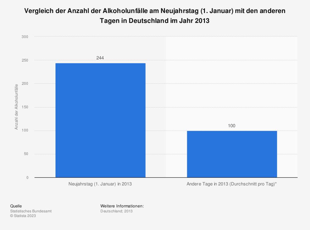 Statistik: Vergleich der Anzahl der Alkoholunfälle am Neujahrstag (1. Januar) mit den anderen Tagen in Deutschland im Jahr 2013 | Statista