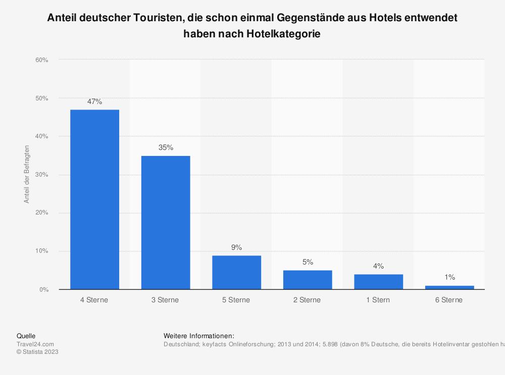 Statistik: Anteil deutscher Touristen, die schon einmal Gegenstände aus Hotels entwendet haben nach Hotelkategorie | Statista