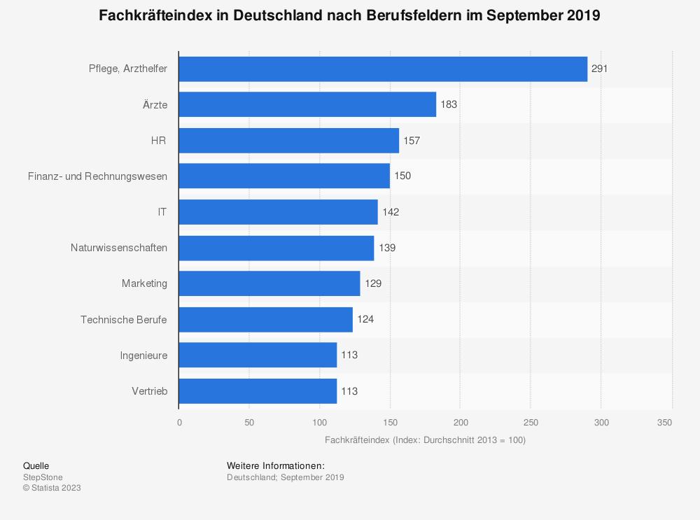 Statistik: Fachkräfteindex in Deutschland nach Berufsfeldern im Juni 2017 | Statista