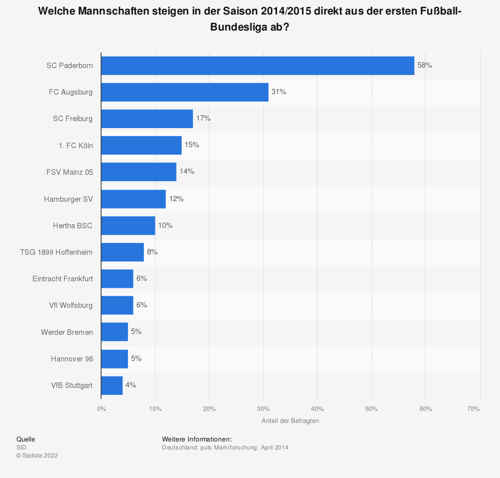 Statistik: Welche Mannschaften steigen in der Saison 2014/2015 direkt aus der ersten Fußball-Bundesliga ab? | Statista