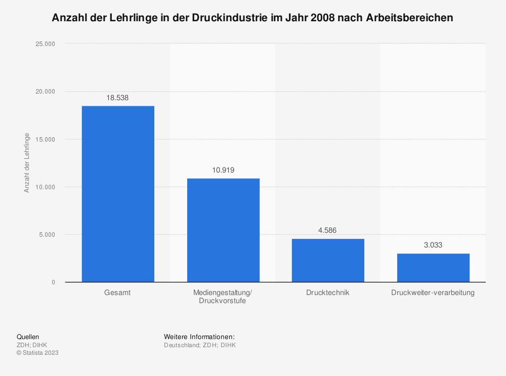 Statistik: Anzahl der Lehrlinge in der Druckindustrie im Jahr 2008 nach Arbeitsbereichen | Statista