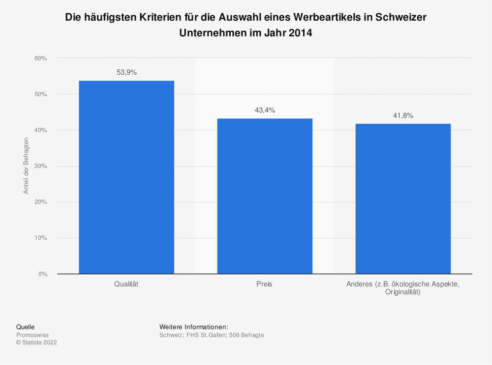 Statistik: Die häufigsten Kriterien für die Auswahl eines Werbeartikels in Schweizer Unternehmen im Jahr 2014 | Statista