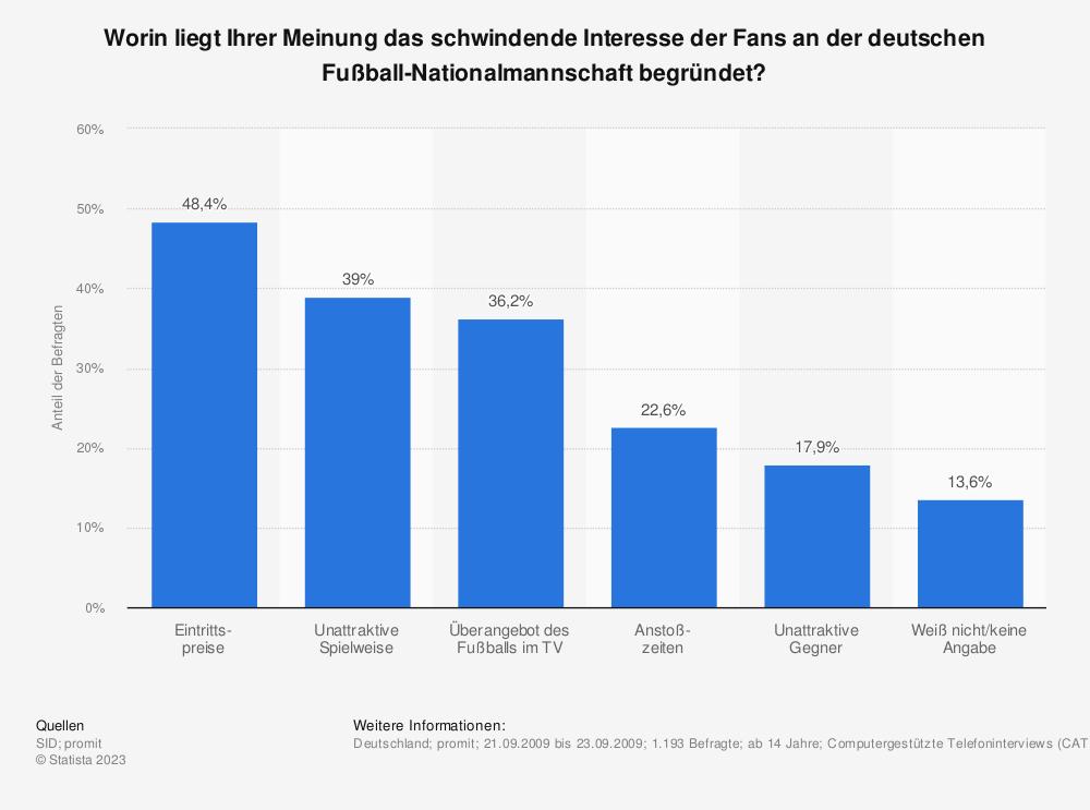 Statistik: Worin liegt Ihrer Meinung das schwindende Interesse der Fans an der deutschen Fußball-Nationalmannschaft begründet? | Statista