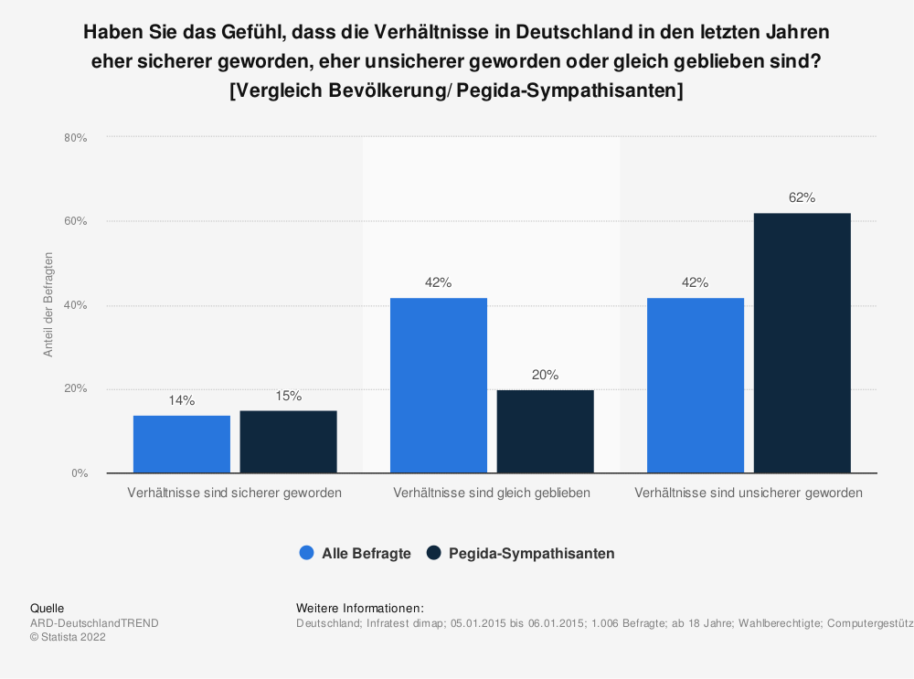 Statistik: Haben Sie das Gefühl, dass die Verhältnisse in Deutschland in den letzten Jahren eher sicherer geworden, eher unsicherer geworden oder gleich geblieben sind? [Vergleich Bevölkerung/ Pegida-Sympathisanten] | Statista
