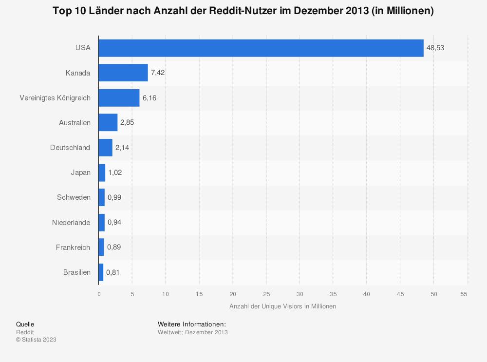 Statistik: Top 10 Länder nach Anzahl der Reddit-Nutzer im Dezember 2013 (in Millionen) | Statista