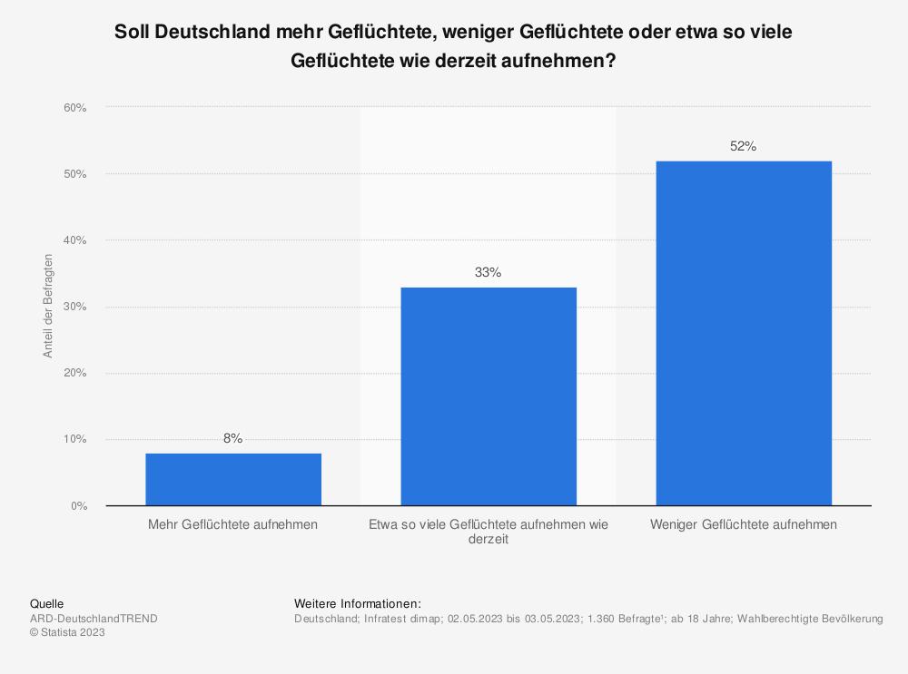 Statistik: Soll Deutschland mehr Flüchtlinge, weniger Flüchtlinge oder genauso viele Flüchtlinge wie derzeit aufnehmen? | Statista