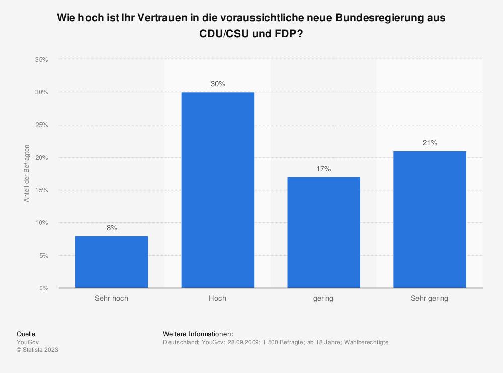 Statistik: Wie hoch ist Ihr Vertrauen in die voraussichtliche neue Bundesregierung aus CDU/CSU und FDP? | Statista