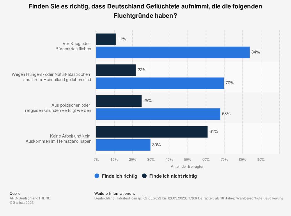 Statistik: Finden Sie es richtig, dass Deutschland Flüchtlinge aufnimmt, die die folgenden Fluchtgründe haben? | Statista