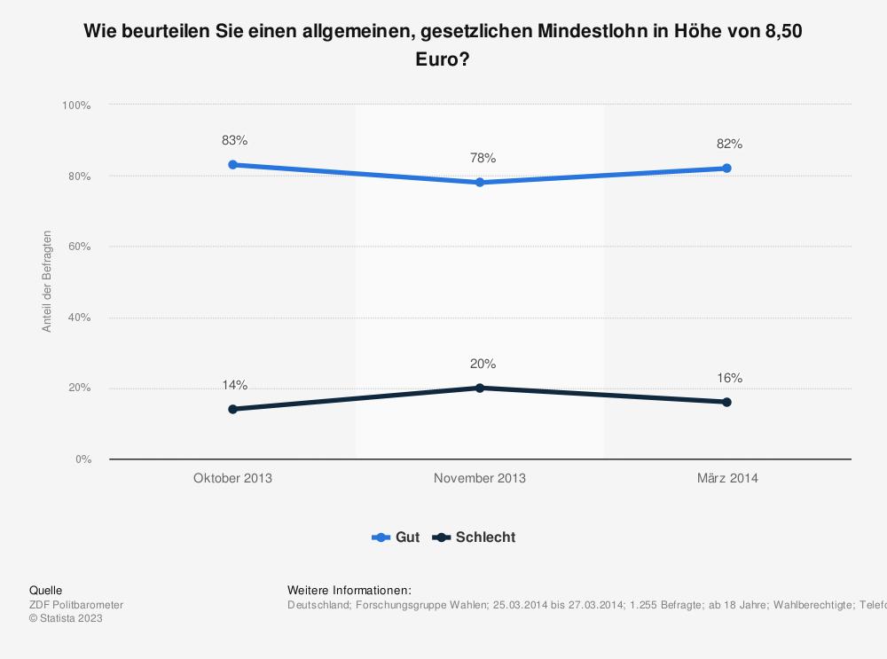 Statistik: Wie beurteilen Sie einen allgemeinen, gesetzlichen Mindestlohn in Höhe von 8,50 Euro? | Statista