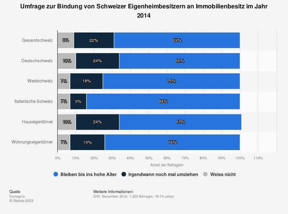 Statistik: Umfrage zur Bindung von Schweizer Eigenheimbesitzern an Immobilienbesitz im Jahr 2014 | Statista