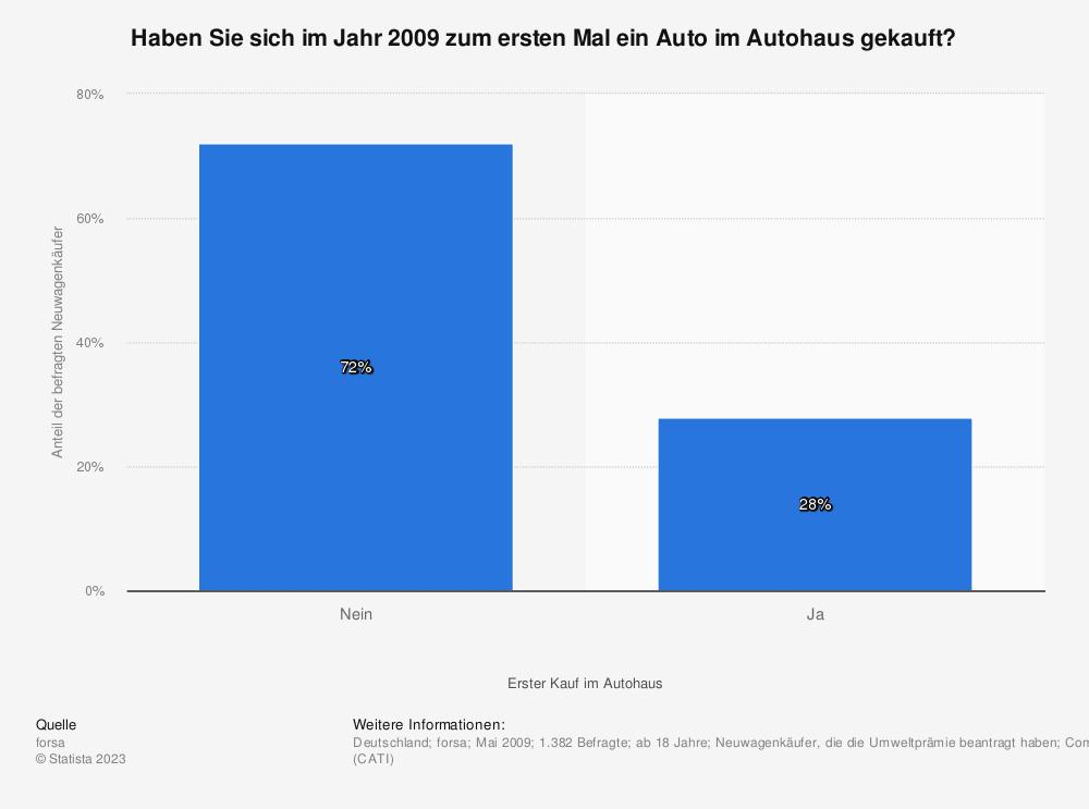 Statistik: Haben Sie sich im Jahr 2009 zum ersten Mal ein Auto im Autohaus gekauft? | Statista