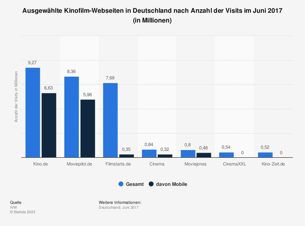 Statistik: Ausgewählte Kinofilm-Webseiten in Deutschland nach Anzahl der Visits im Juni 2017 (in Millionen) | Statista