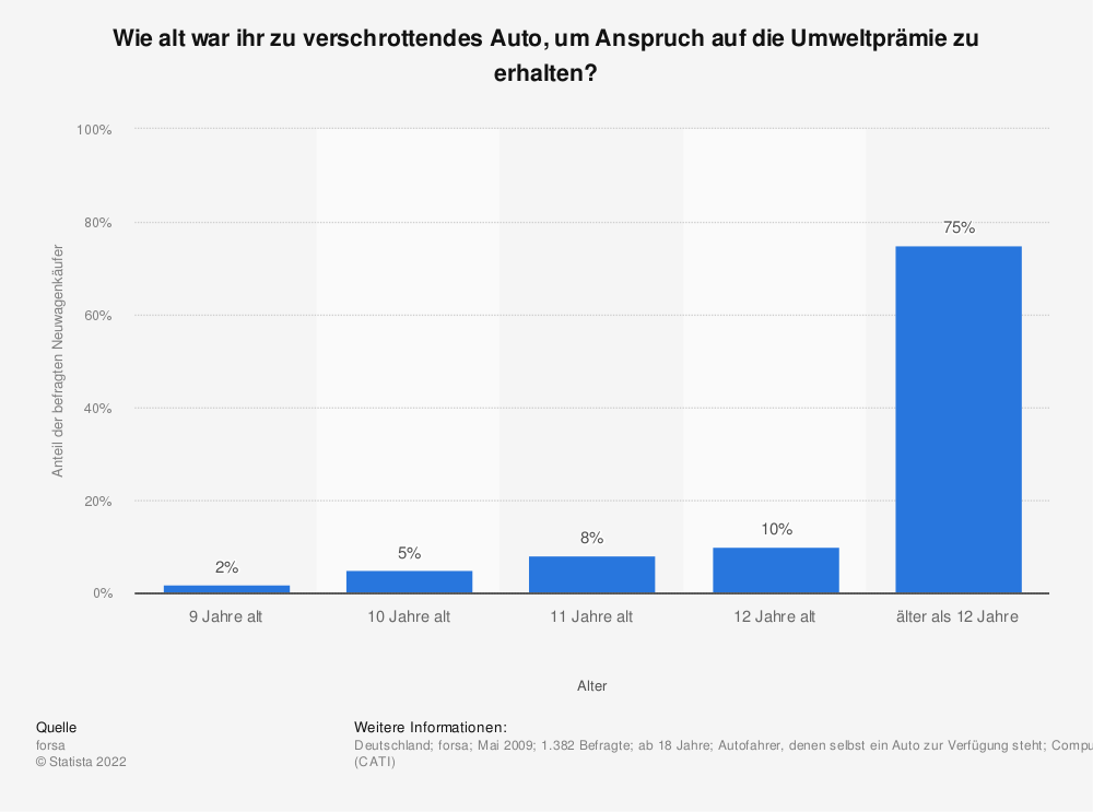 Statistik: Wie alt war ihr zu verschrottendes Auto, um Anspruch auf die Umweltprämie zu erhalten? | Statista