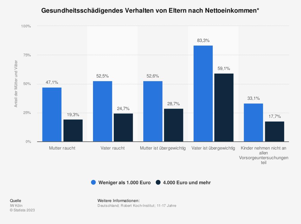 Statistik: Gesundheitsschädigendes Verhalten von Eltern nach Nettoeinkommen* | Statista