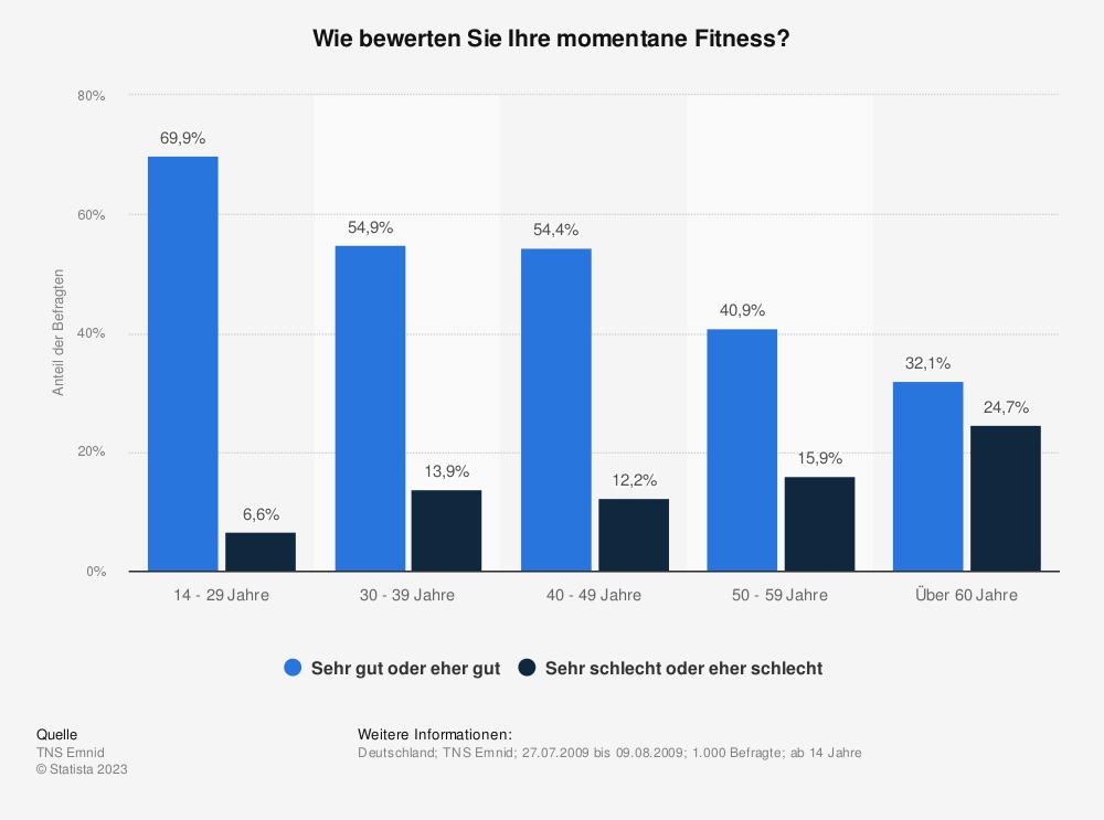 Statistik: Wie bewerten Sie Ihre momentane Fitness? | Statista