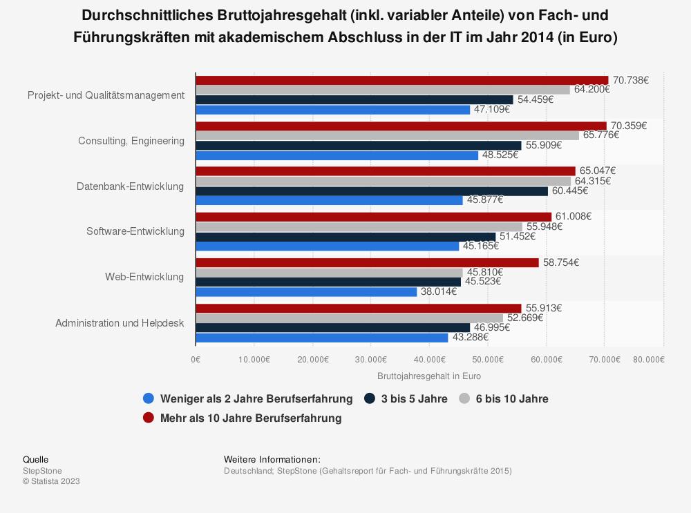 Statistik: Durchschnittliches Bruttojahresgehalt (inkl. variabler Anteile) von Fach- und Führungskräften mit akademischem Abschluss in der IT im Jahr 2014 (in Euro) | Statista