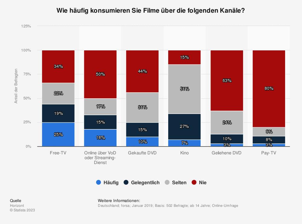 Statistik: Wie häufig konsumieren Sie Filme über die folgenden Kanäle? | Statista