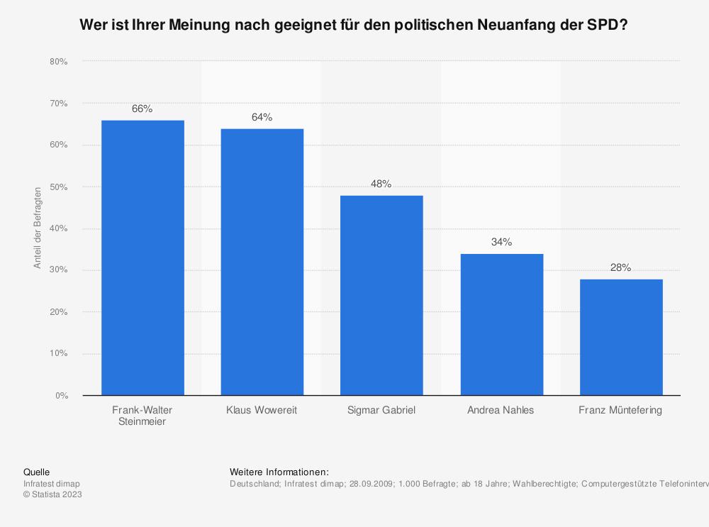 Statistik: Wer ist Ihrer Meinung nach geeignet für den politischen Neuanfang der SPD? | Statista