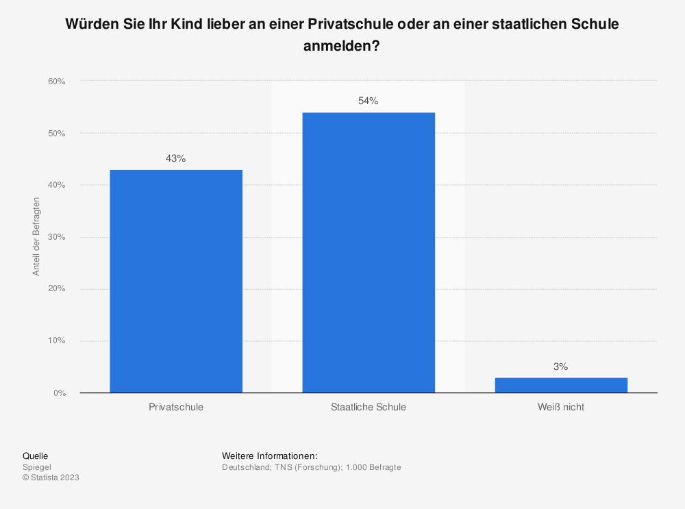 Statistik: Würden Sie Ihr Kind lieber an einer Privatschule oder an einer staatlichen Schule anmelden? | Statista