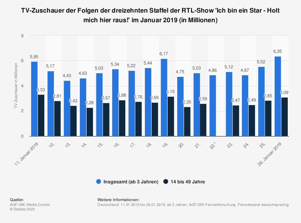 Statistik: TV-Zuschauer der Folgen der dreizehnten Staffel der RTL-Show 'Ich bin ein Star - Holt mich hier raus!' im Januar 2019 (in Millionen) | Statista