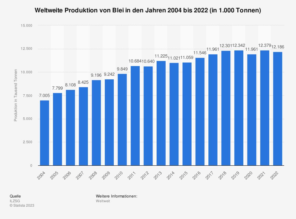 Statistik: Weltweite Produktion von Blei in den Jahren 2004 bis 2018 (in 1.000 Tonnen) | Statista