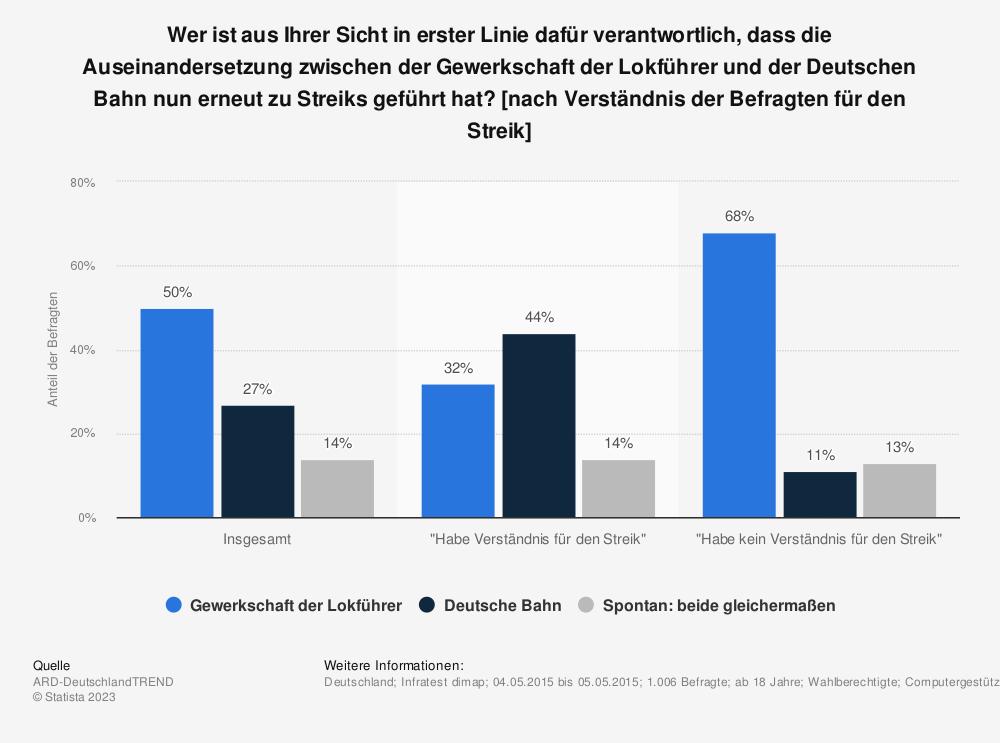 Statistik: Wer ist aus Ihrer Sicht in erster Linie dafür verantwortlich, dass die Auseinandersetzung zwischen der Gewerkschaft der Lokführer und der Deutschen Bahn nun erneut zu Streiks geführt hat? [nach Verständnis der Befragten für den Streik] | Statista