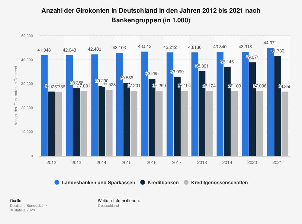 Statistik: Anzahl der Girokonten in Deutschland in den Jahren 2012 bis 2017 nach Bankengruppen (in 1.000) | Statista