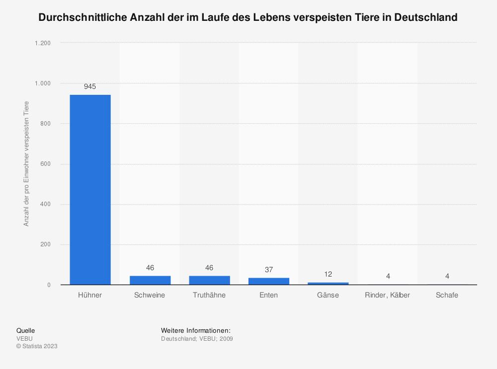 Statistik: Durchschnittliche Anzahl der im Laufe des Lebens verspeisten Tiere in Deutschland | Statista