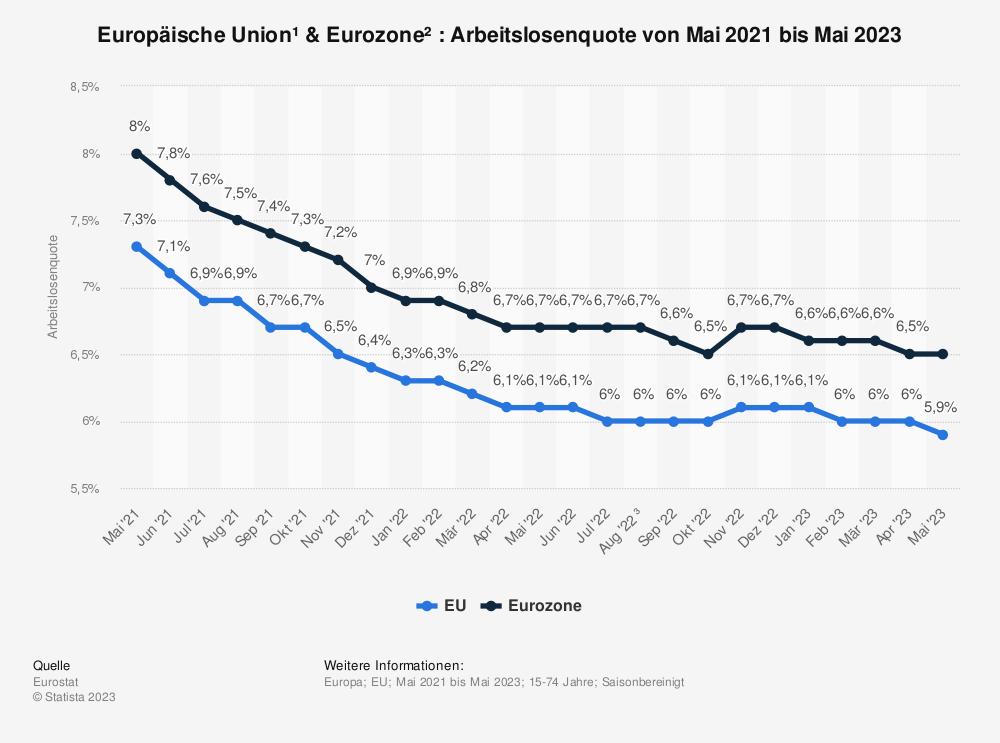 Statistik: Europäische Union & Euro-Zone: Arbeitslosenquote von August 2016 bis August 2017 | Statista