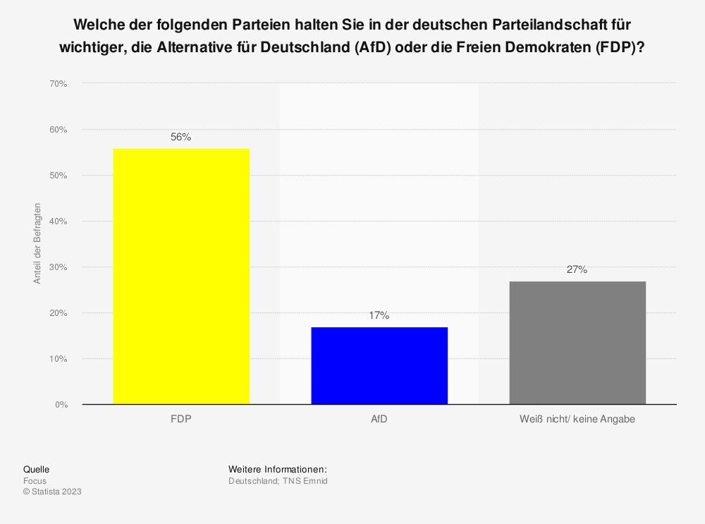 Statistik: Welche der folgenden Parteien halten Sie in der deutschen Parteilandschaft für wichtiger, die Alternative für Deutschland (AfD) oder die Freien Demokraten (FDP)? | Statista