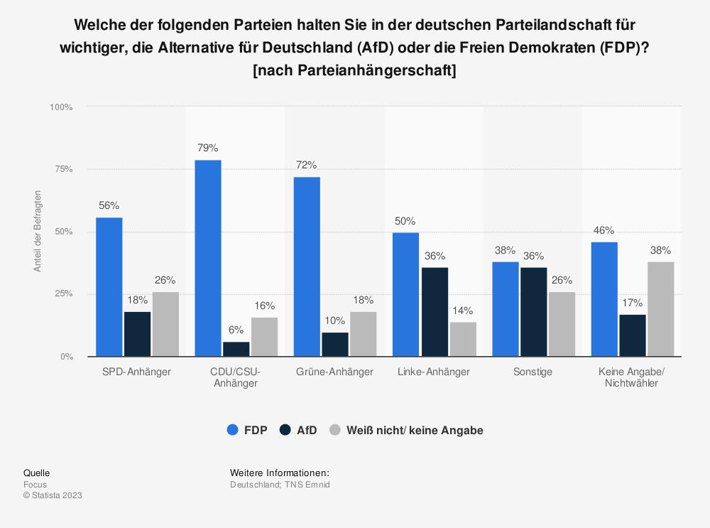 Statistik: Welche der folgenden Parteien halten Sie in der deutschen Parteilandschaft für wichtiger, die Alternative für Deutschland (AfD) oder die Freien Demokraten (FDP)? [nach Parteianhängerschaft] | Statista