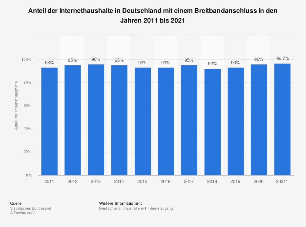 Statistik: Anteil der Internethaushalte in Deutschland mit einem Breitbandanschluss in den Jahren 2011 bis 2020 | Statista