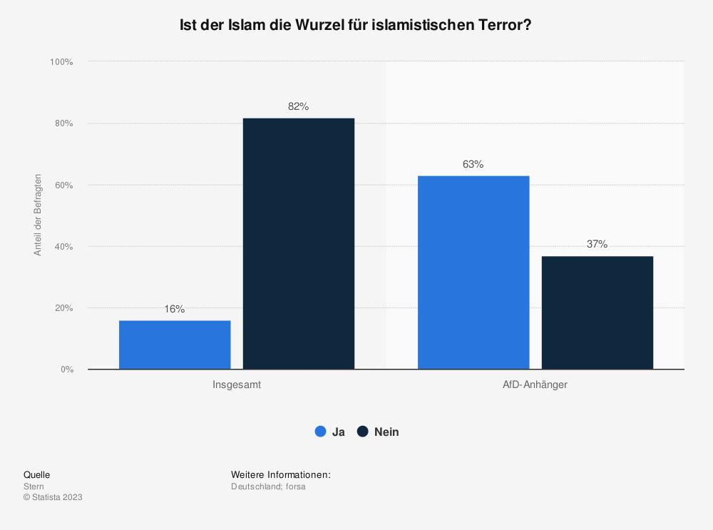 Statistik: Ist der Islam die Wurzel für islamistischen Terror? | Statista