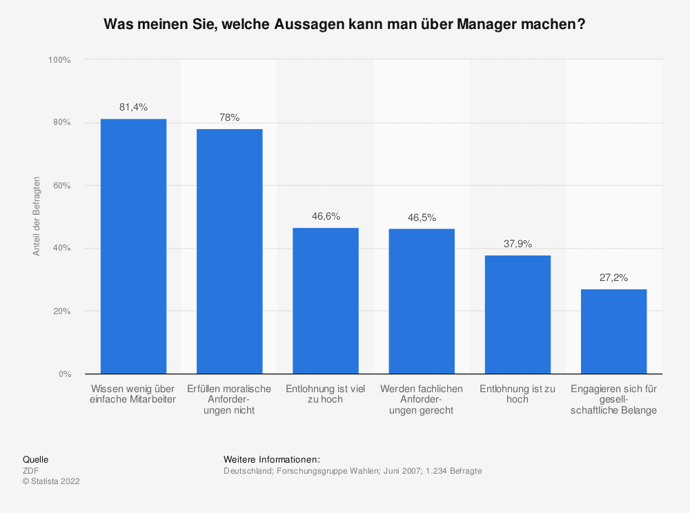 Statistik: Was meinen Sie, welche Aussagen kann man über Manager machen? | Statista