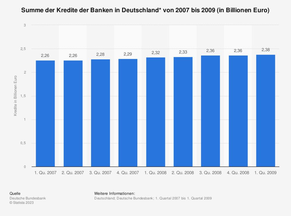 Statistik: Summe der Kredite der Banken in Deutschland* von 2007 bis 2009 (in Billionen Euro) | Statista