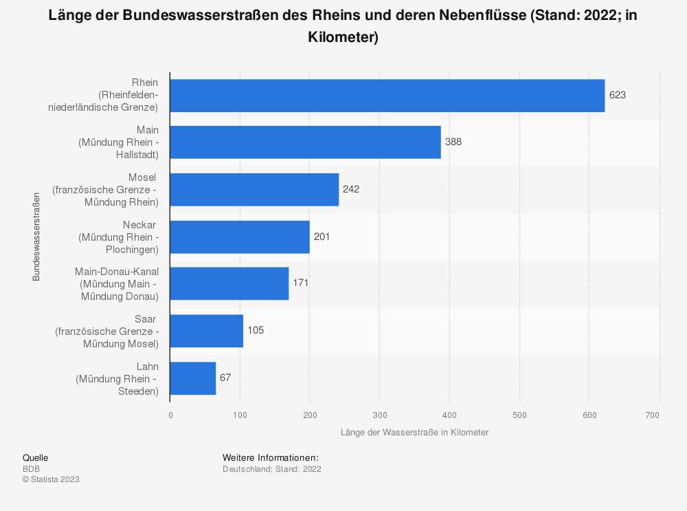 Statistik: Länge der Bundeswasserstraßen des Rheins und deren Nebenflüsse (Stand: 2019; in Kilometer) | Statista