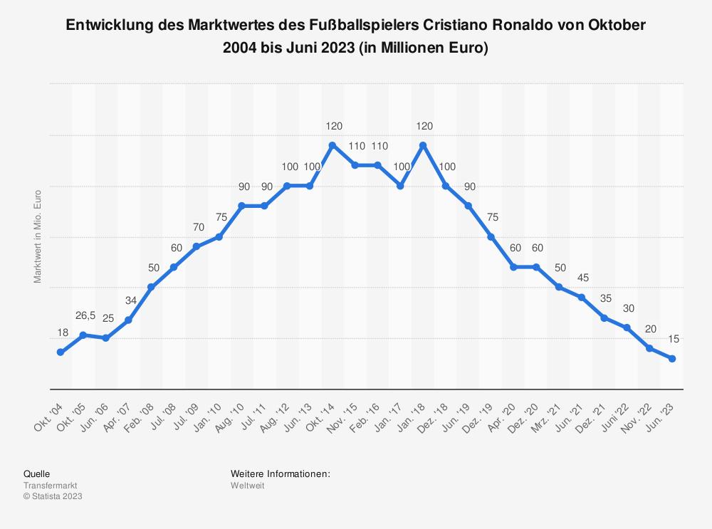 Statistik: Entwicklung des Marktwertes des Fußballspielers Cristiano Ronaldo von Oktober 2004 bis Dezember 2018 (in Millionen Euro) | Statista