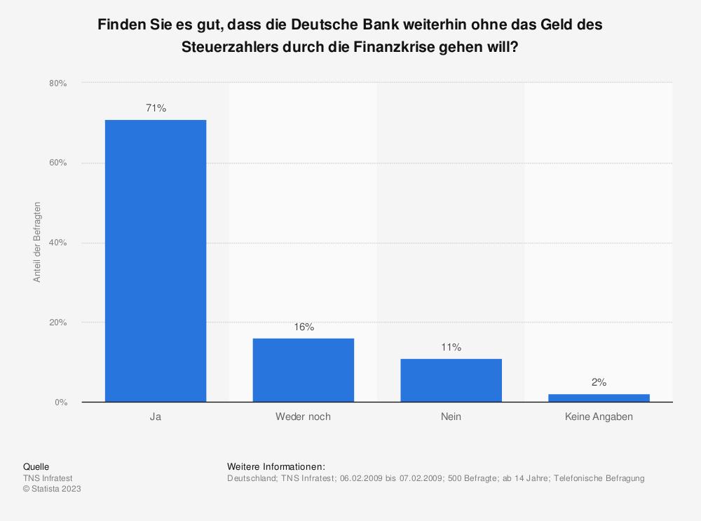Statistik: Finden Sie es gut, dass die Deutsche Bank weiterhin ohne das Geld des Steuerzahlers durch die Finanzkrise gehen will? | Statista