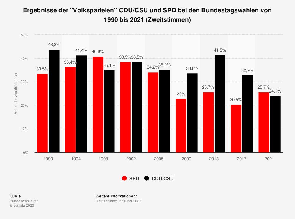Statistik: Ergebnisse der Volksparteien CDU/CSU und SPD bei den Bundestagswahlen von 1990 bis 2017 (Zweitstimmen) | Statista