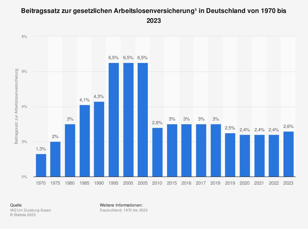 Statistik: Beitragssatz zur gesetzlichen Arbeitslosenversicherung* in Deutschland von 1970 bis 2019 | Statista