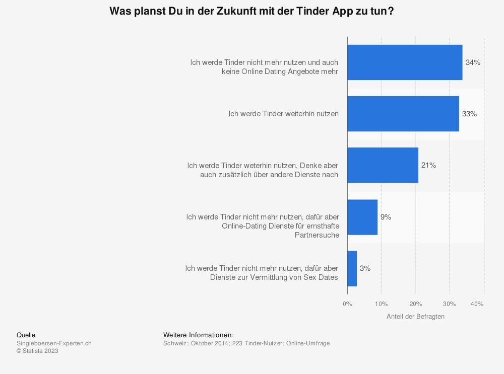 Statistik: Was planst Du in der Zukunft mit der Tinder App zu tun? | Statista
