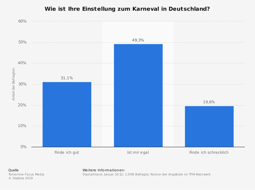 Statistik: Wie ist Ihre Einstellung zum Karneval in Deutschland? | Statista