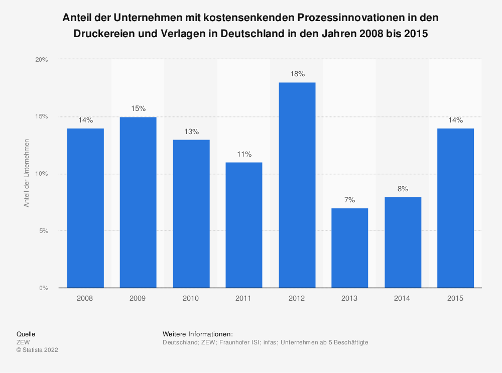 Statistik: Anteil der Unternehmen mit kostensenkenden Prozessinnovationen in den Druckereien und Verlagen in Deutschland in den Jahren 2008 bis 2015 | Statista