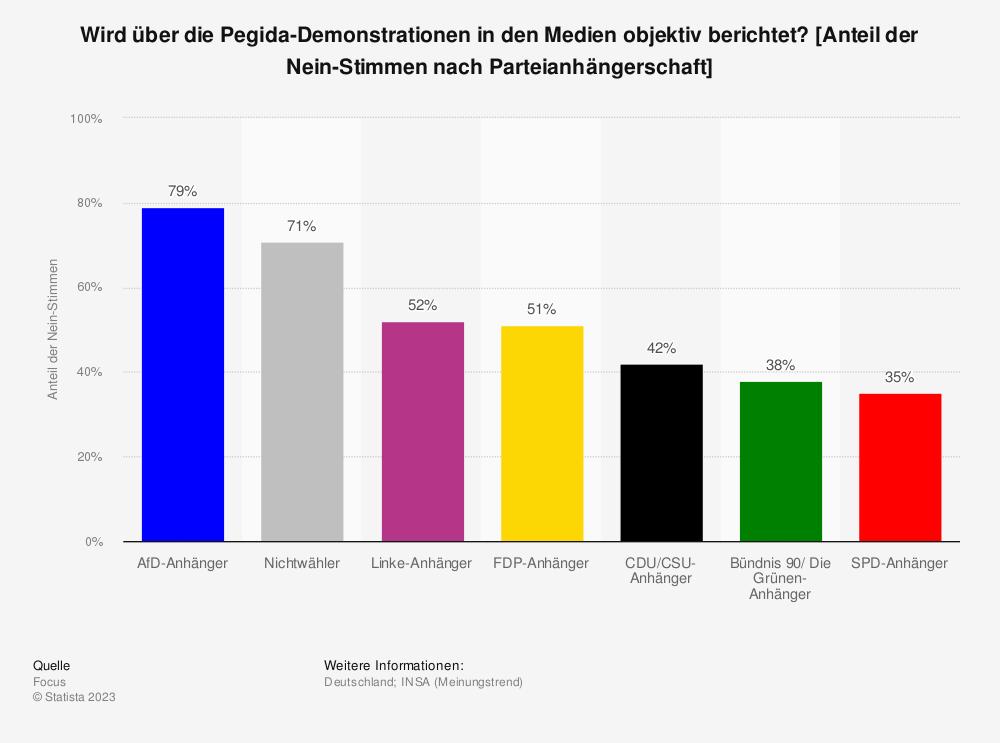 Statistik: Wird über die Pegida-Demonstrationen in den Medien objektiv berichtet? [Anteil der Nein-Stimmen nach Parteianhängerschaft] | Statista