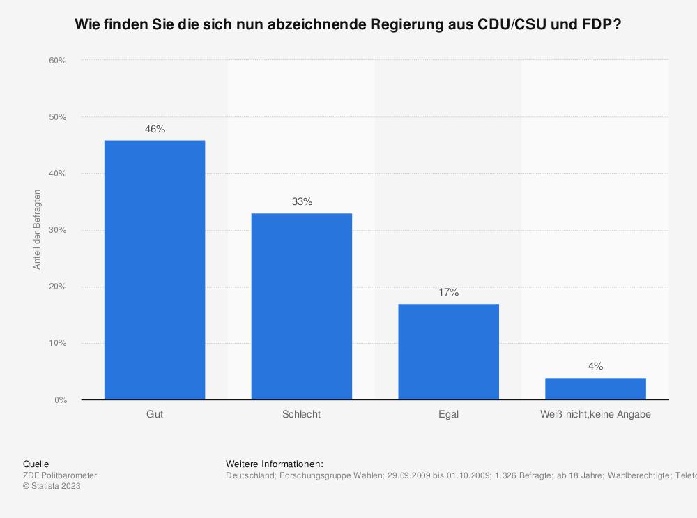 Statistik: Wie finden Sie die sich nun abzeichnende Regierung aus CDU/CSU und FDP? | Statista